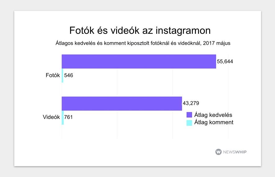 Fotós- videós tartalom, Instagram statisztika